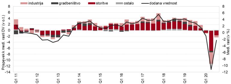 Graf prispevka k medletni rasti dodane vrednosti
