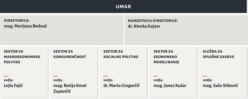 Organigram UMAR