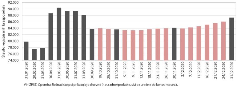 Stolpični graf s prikazom števila registriranih brezposelnih
