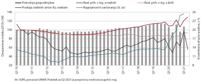 Kombiniran graf s prikazom zasebne potrošnje od 2010 do 2021
