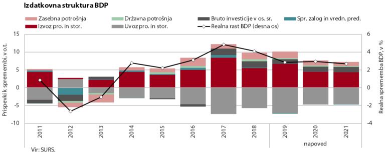 Izdatkovna struktura BDP