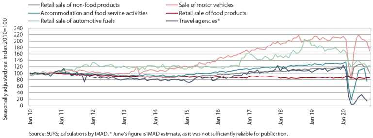Chart showing negative effect on service activities