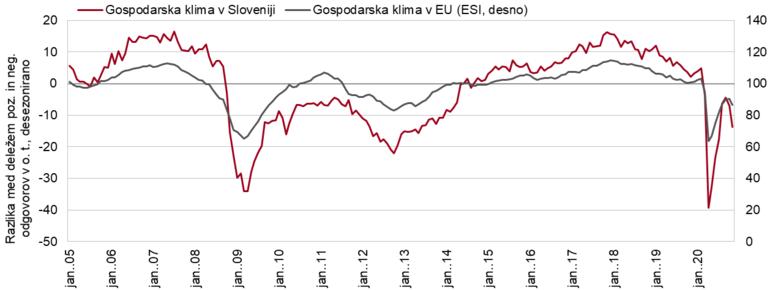 Graf gospodarske klime v EU in Sloveniji