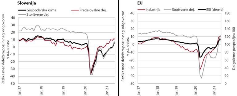 Linijska grafa s primerjavo zaupanja v gospodarstvo v Sloveniji in EU