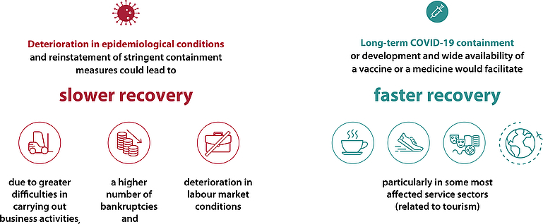 Visualization of slower recovery due to deterioration in epidemiological conditions and faster recovery due to long-term Covid-19 containment.