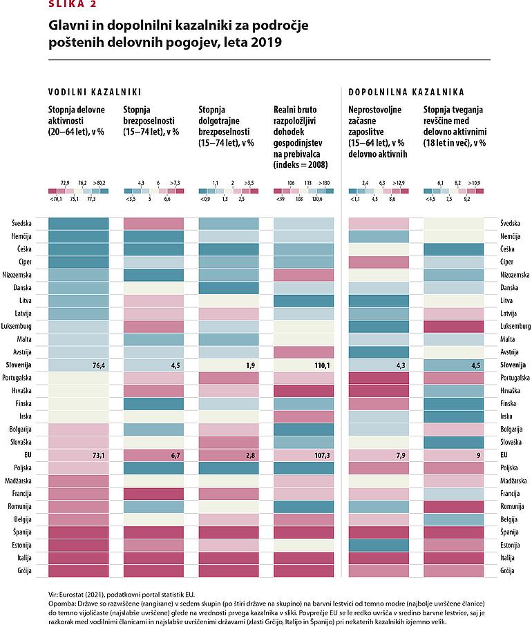 Prikaz glavnih in dopolnilnih kazalnikov za področje poštenih delovnih pogojev, primerjava med državami EU