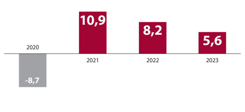 Stolpični graf s prikazom realne rasti izvoza