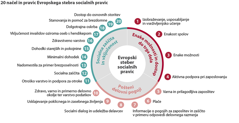 20 načel in pravic Evropskega stebra socialnih pravic