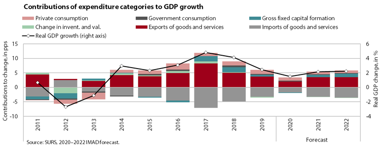 Contributions of expediture categories to GDP growth