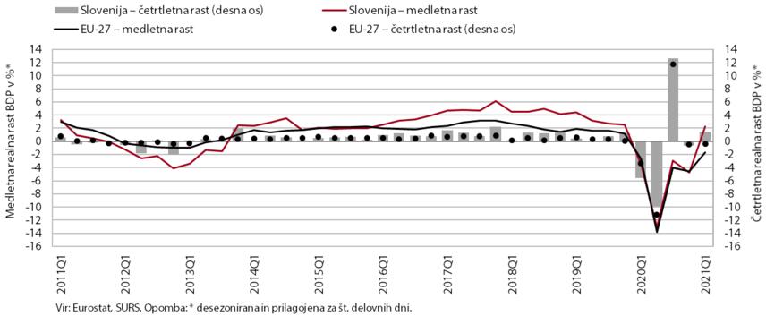 Graf s prikazom rasti aktivnosti v Sloveniji in EU