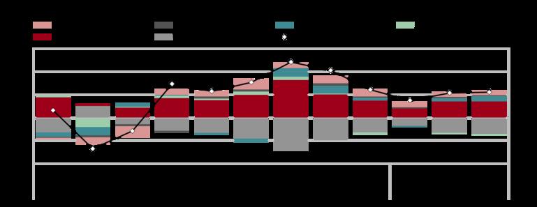 Prispevki kategorij izdatkov k rasti BDP