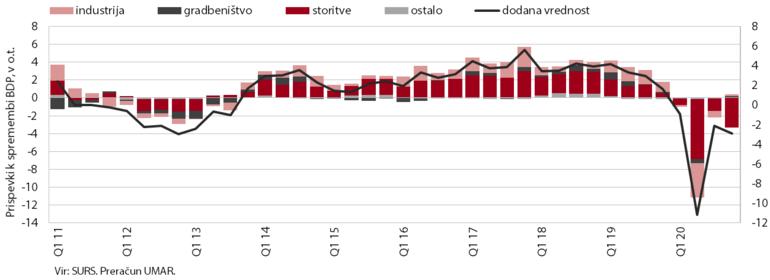 Graf padca dodane vrednosti