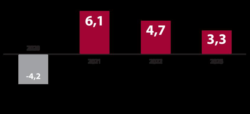 Stolpični graf s prikazom bruto domačega proizvoda