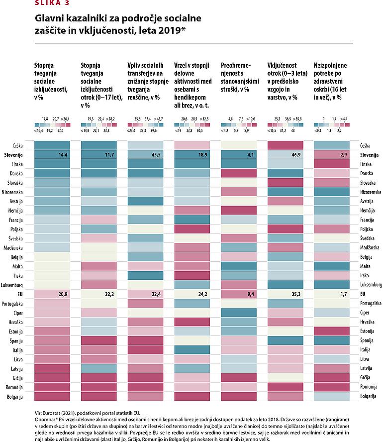 Prikaz glavnih kazalnikov za področje socialne zaščite in vključenosti, primerjava med državami EU