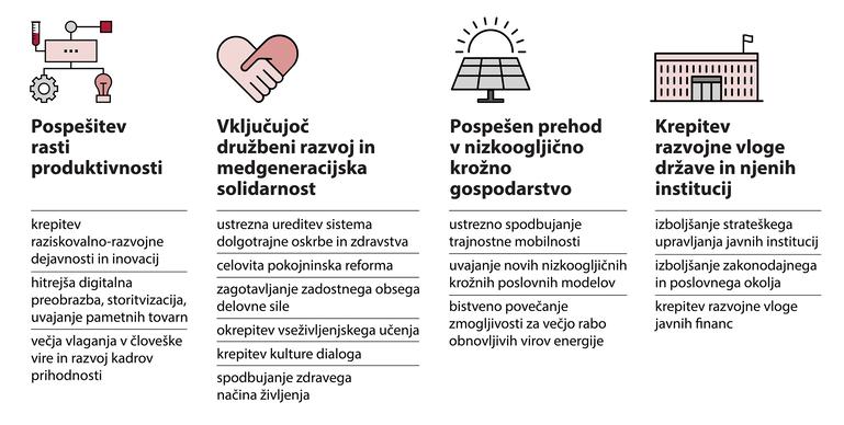 Ključni dolgoročni razvojni izzivi Slovenije, analizirani v Poročilu o razvoju so pospešitev rasti produktivnosti, vključujoč družbeni razvoj in medgeneracijsko solidarnost, pospešen prehod v nizkoogljično krožno gospodarstvo in krepitev razvojne vloge države ter njenih institucij