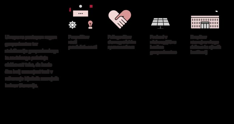 Shema ključnih razvojnih izzivov Slovenije