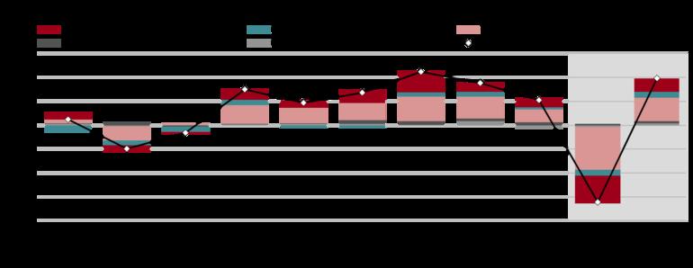 Prispevki rasti dodane vrednosti posameznih dejavnosti k rasti BDP