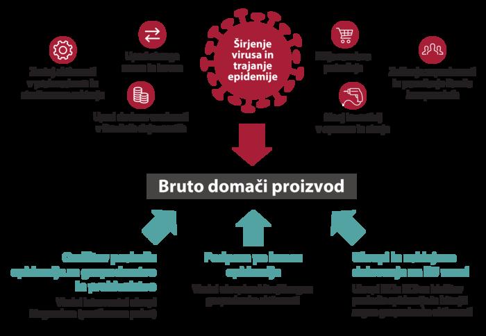 Širjenje epidemije koronavirusa in nujni ukrepi za zaščito zdravja močno vplivajo na gospodarsko aktivnost. Globina padca BDP in dinamika okrevanja po zaključku kriznih razmer (bo)sta ključno odvisna od razsežnosti in časa širjenja koronavirusa ter časa uvedbe, obsega in vsebine ukrepov ekonomskih politik.