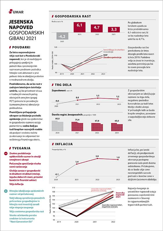 Slikovni povzetek Jesenske napovedi 2021