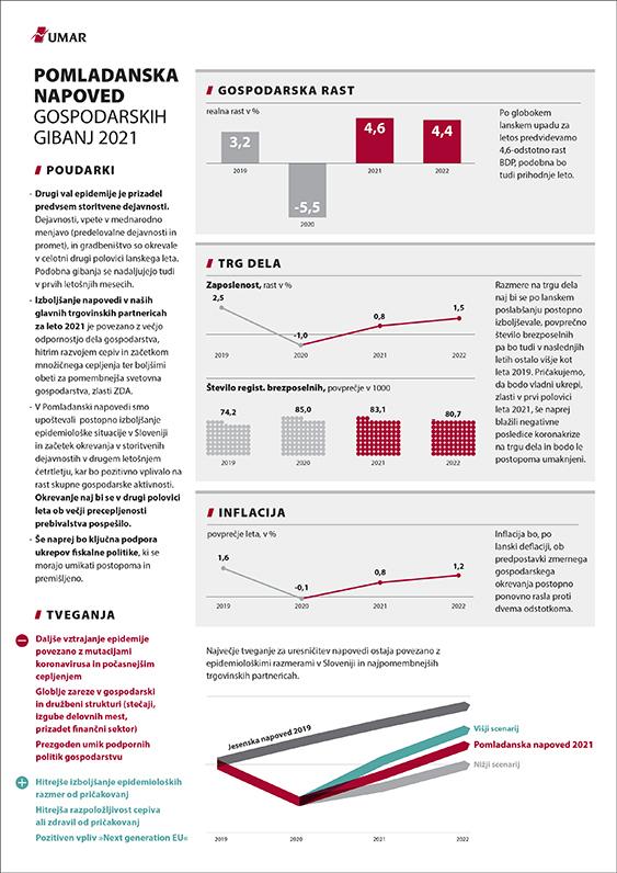 Enostranski povzetek Pomladanske napovedi gospodarskih gibanj 2021