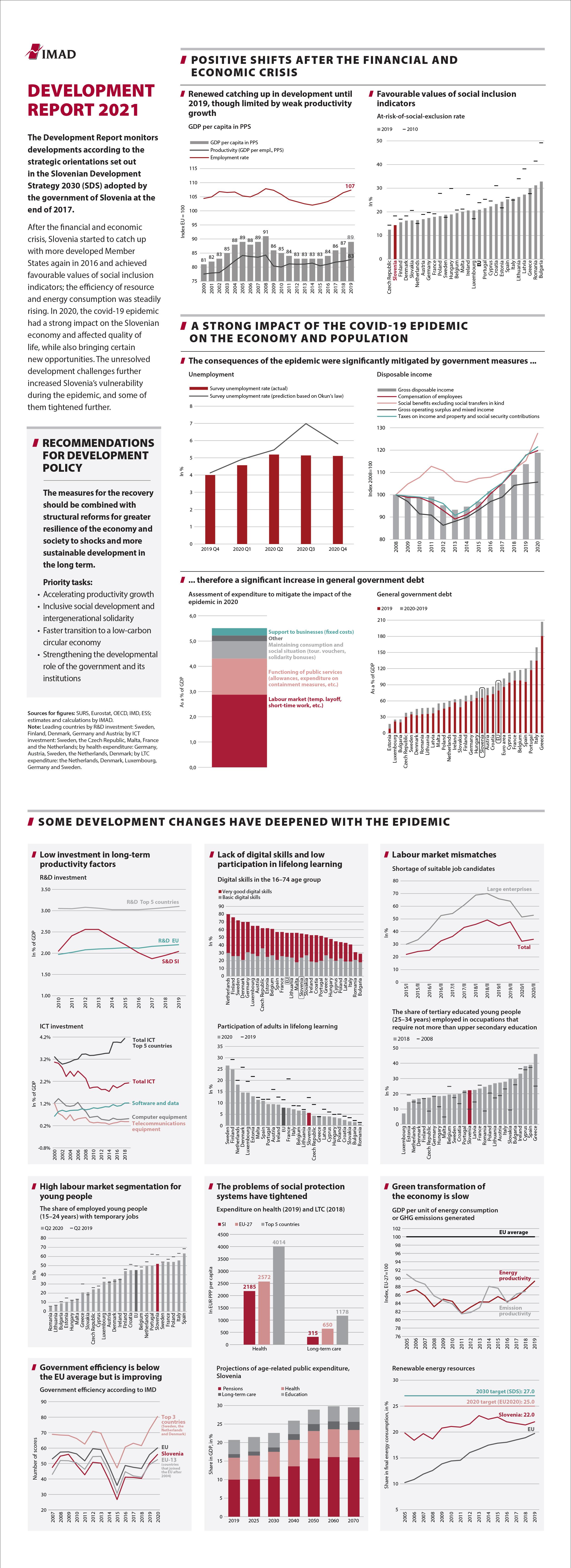 Key highlights of the 2021 Development Report