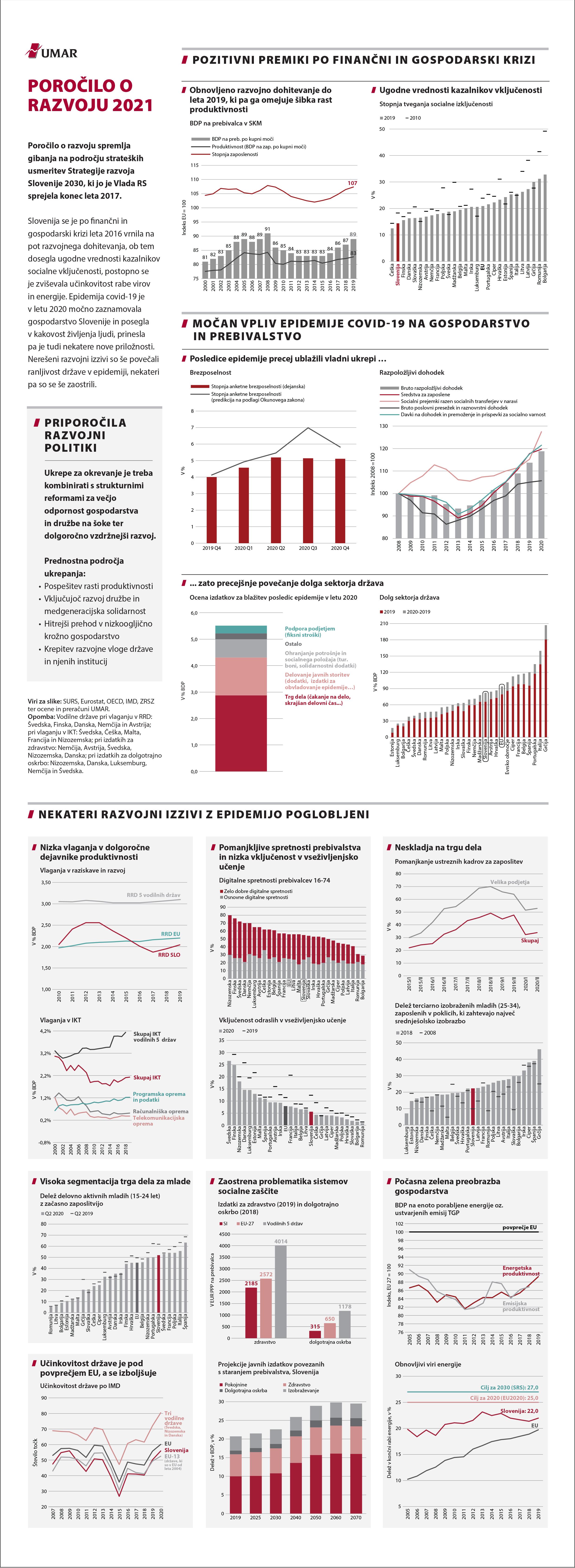 Ključni poudarki slikovnega povzetka Poročila o razvoju 2021