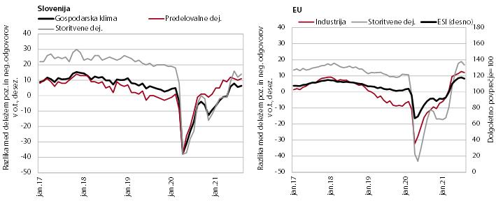 Linijska grafa rasti zaupanja v gospodarstvo